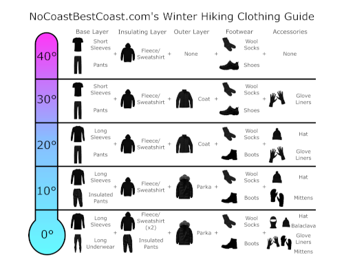 Infographic about clothing in winter hiking